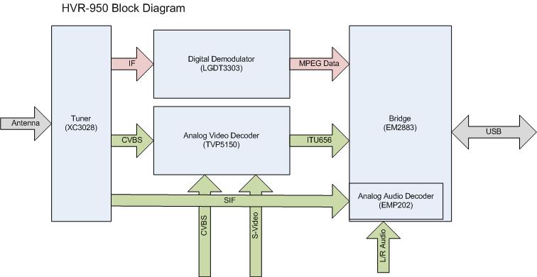 block diagram digital tuner   27 wiring diagram images